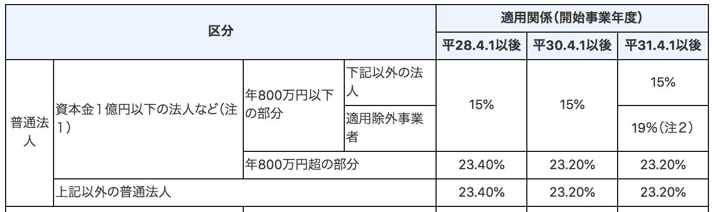 法人税 表